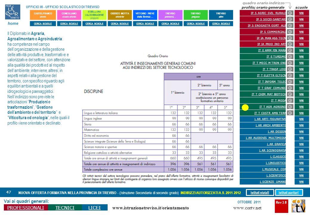 Rev 3.0 www.cortv.net www.istruzionetreviso.it/orientamento 47 Vai ai quadri generali: PROFESSIONALITECNICILICEI OTTOBRE 2011 NUOVA OFFERTA FORMATIVA