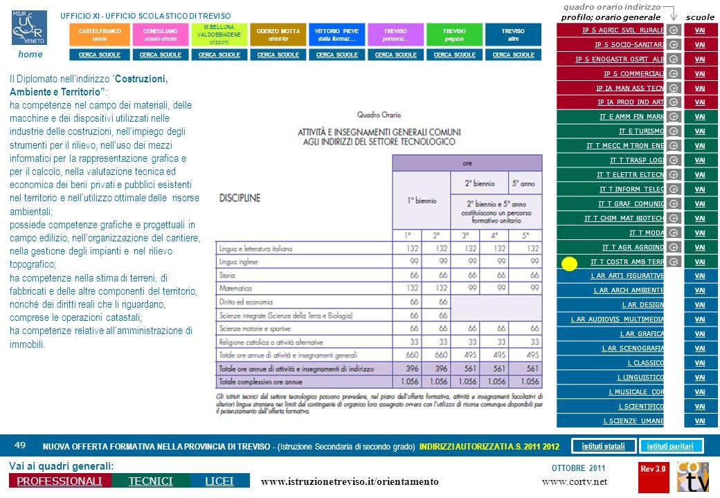 Rev 3.0 www.cortv.net www.istruzionetreviso.it/orientamento 49 Vai ai quadri generali: PROFESSIONALITECNICILICEI OTTOBRE 2011 NUOVA OFFERTA FORMATIVA