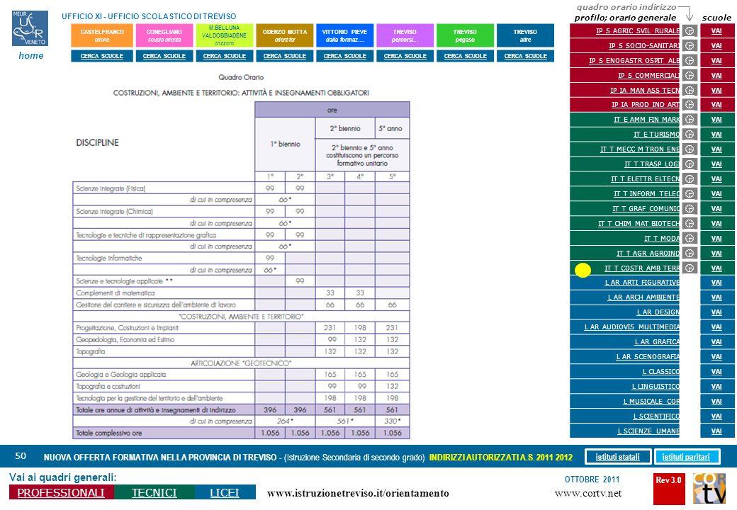 Rev 3.0 www.cortv.net www.istruzionetreviso.it/orientamento 50 Vai ai quadri generali: PROFESSIONALITECNICILICEI OTTOBRE 2011 NUOVA OFFERTA FORMATIVA