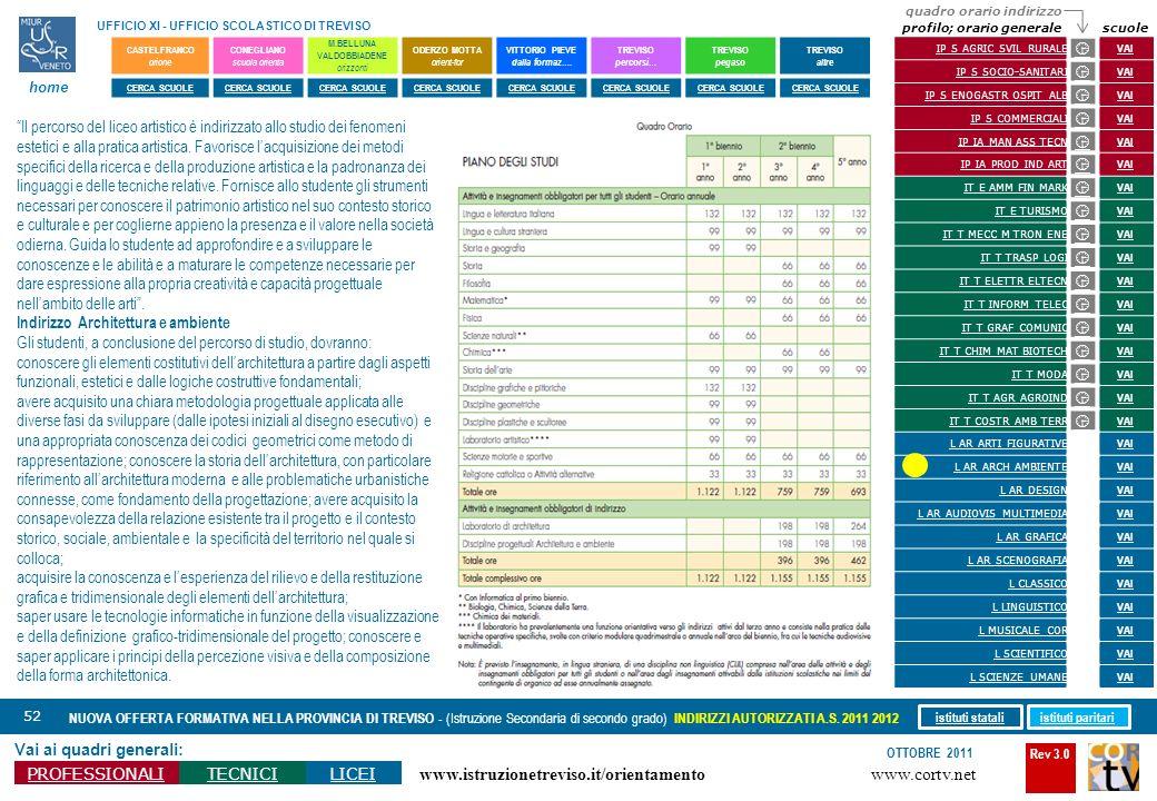 Rev 3.0 www.cortv.net www.istruzionetreviso.it/orientamento 52 Vai ai quadri generali: PROFESSIONALITECNICILICEI OTTOBRE 2011 NUOVA OFFERTA FORMATIVA