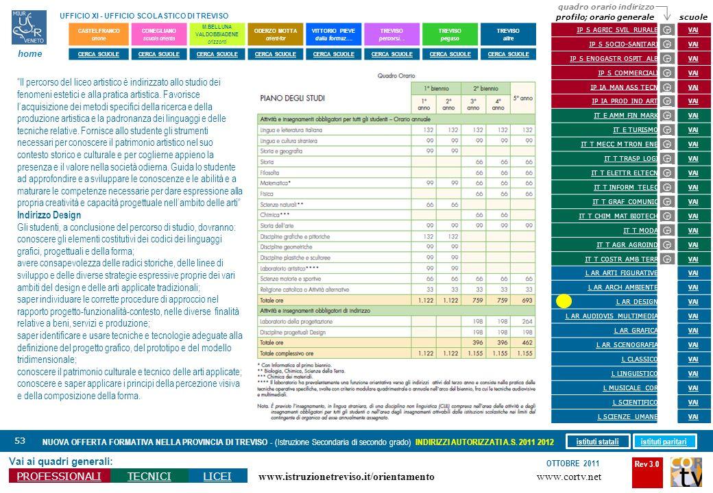 Rev 3.0 www.cortv.net www.istruzionetreviso.it/orientamento 53 Vai ai quadri generali: PROFESSIONALITECNICILICEI OTTOBRE 2011 NUOVA OFFERTA FORMATIVA