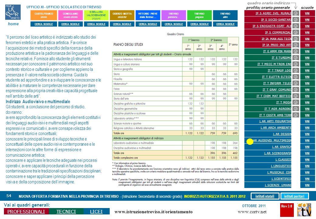 Rev 3.0 www.cortv.net www.istruzionetreviso.it/orientamento 54 Vai ai quadri generali: PROFESSIONALITECNICILICEI OTTOBRE 2011 NUOVA OFFERTA FORMATIVA