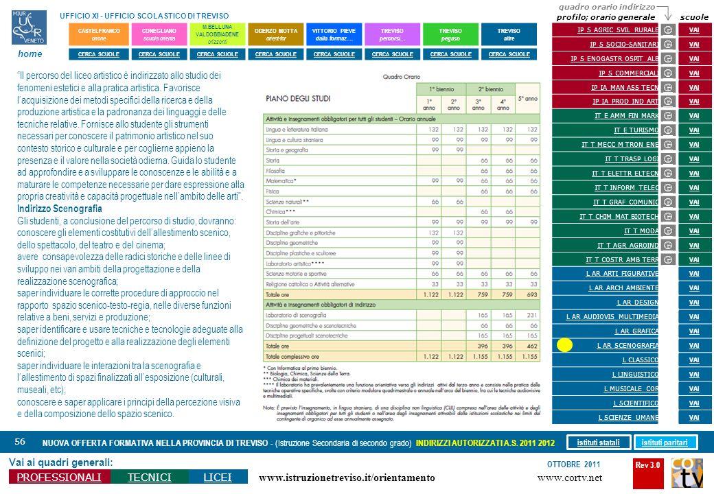 Rev 3.0 www.cortv.net www.istruzionetreviso.it/orientamento 56 Vai ai quadri generali: PROFESSIONALITECNICILICEI OTTOBRE 2011 NUOVA OFFERTA FORMATIVA