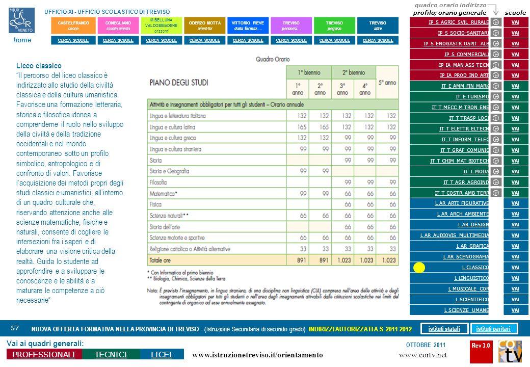 Rev 3.0 www.cortv.net www.istruzionetreviso.it/orientamento 57 Vai ai quadri generali: PROFESSIONALITECNICILICEI OTTOBRE 2011 NUOVA OFFERTA FORMATIVA