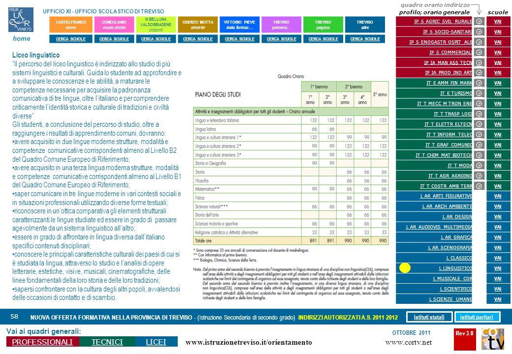 Rev 3.0 www.cortv.net www.istruzionetreviso.it/orientamento 58 Vai ai quadri generali: PROFESSIONALITECNICILICEI OTTOBRE 2011 NUOVA OFFERTA FORMATIVA