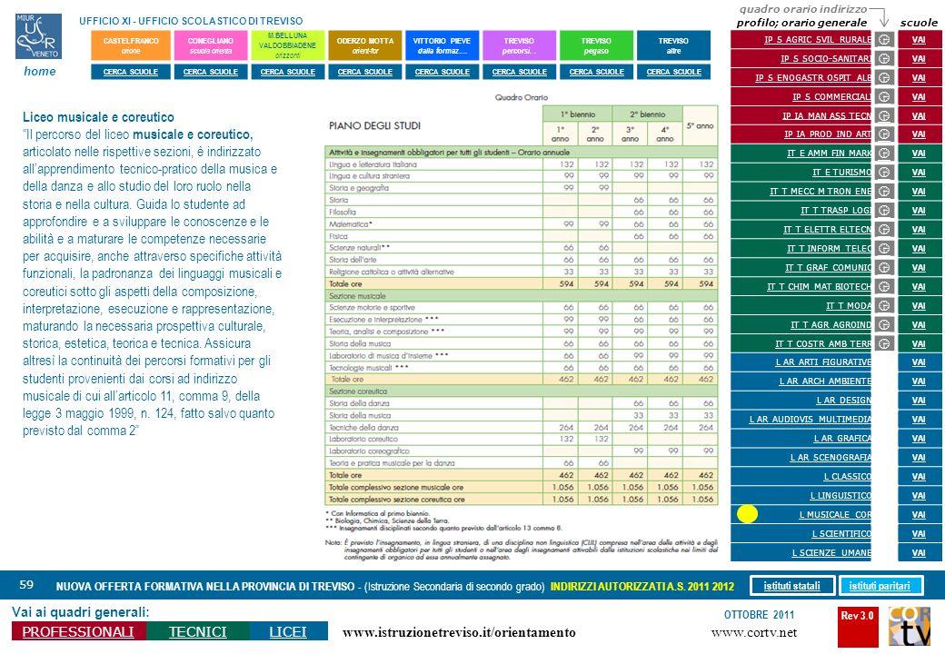 Rev 3.0 www.cortv.net www.istruzionetreviso.it/orientamento 59 Vai ai quadri generali: PROFESSIONALITECNICILICEI OTTOBRE 2011 NUOVA OFFERTA FORMATIVA