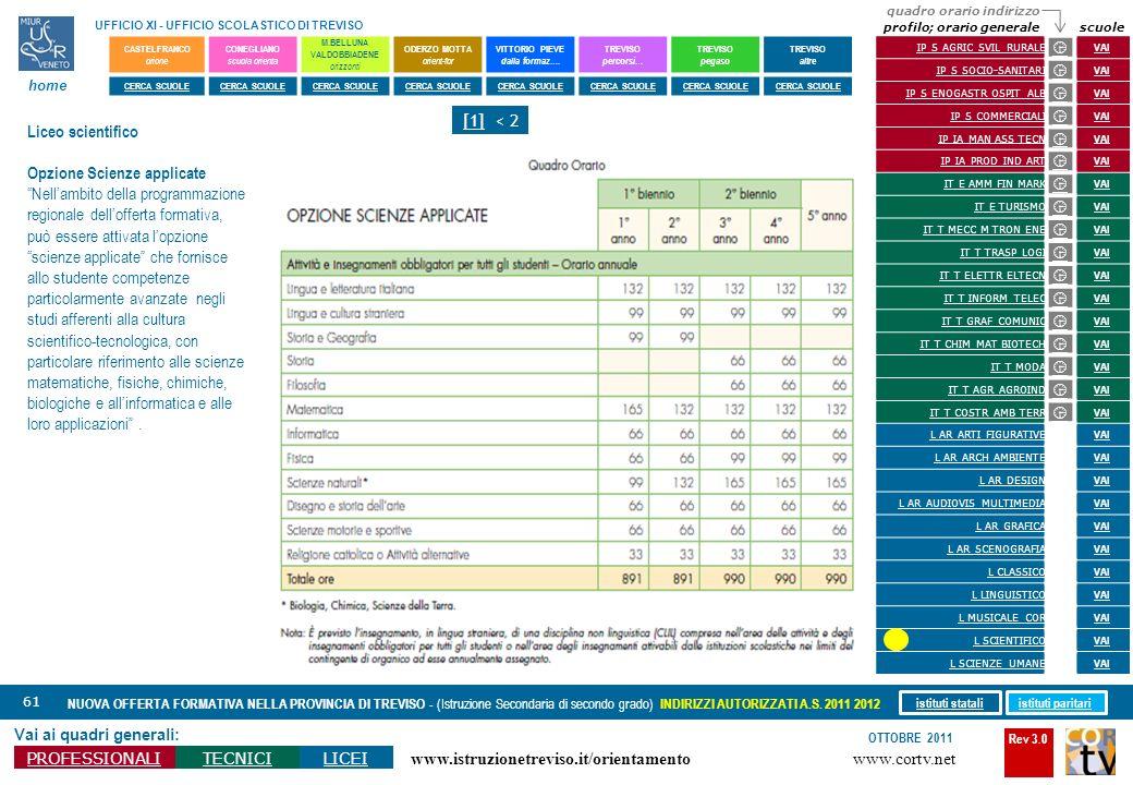 Rev 3.0 www.cortv.net www.istruzionetreviso.it/orientamento 61 Vai ai quadri generali: PROFESSIONALITECNICILICEI OTTOBRE 2011 NUOVA OFFERTA FORMATIVA