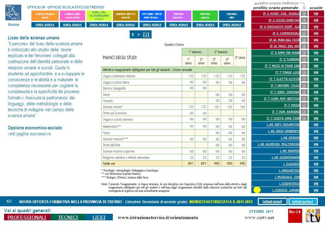 Rev 3.0 www.cortv.net www.istruzionetreviso.it/orientamento 62 Vai ai quadri generali: PROFESSIONALITECNICILICEI OTTOBRE 2011 NUOVA OFFERTA FORMATIVA