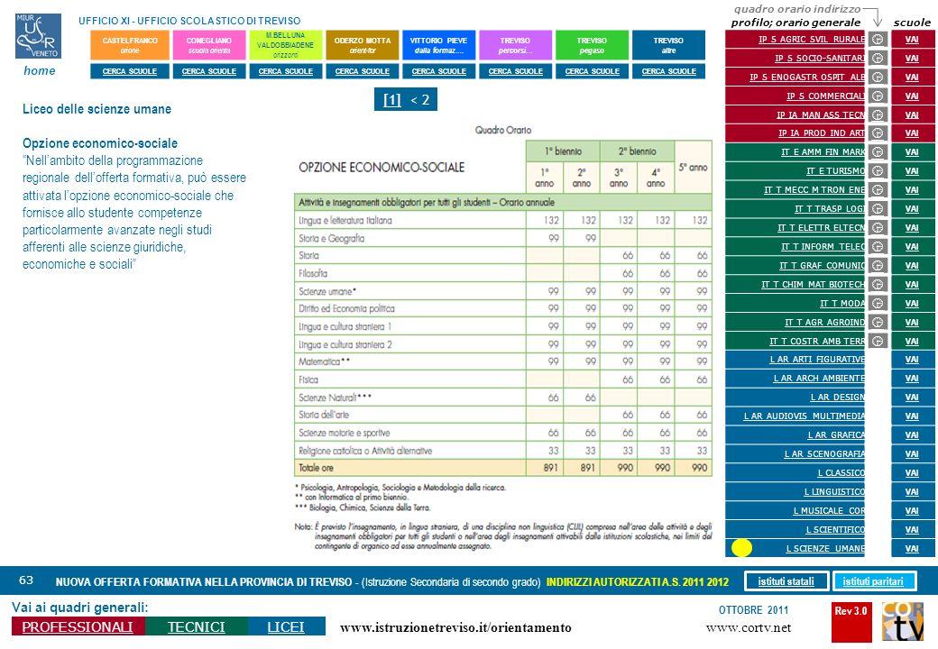 Rev 3.0 www.cortv.net www.istruzionetreviso.it/orientamento 63 Vai ai quadri generali: PROFESSIONALITECNICILICEI OTTOBRE 2011 NUOVA OFFERTA FORMATIVA