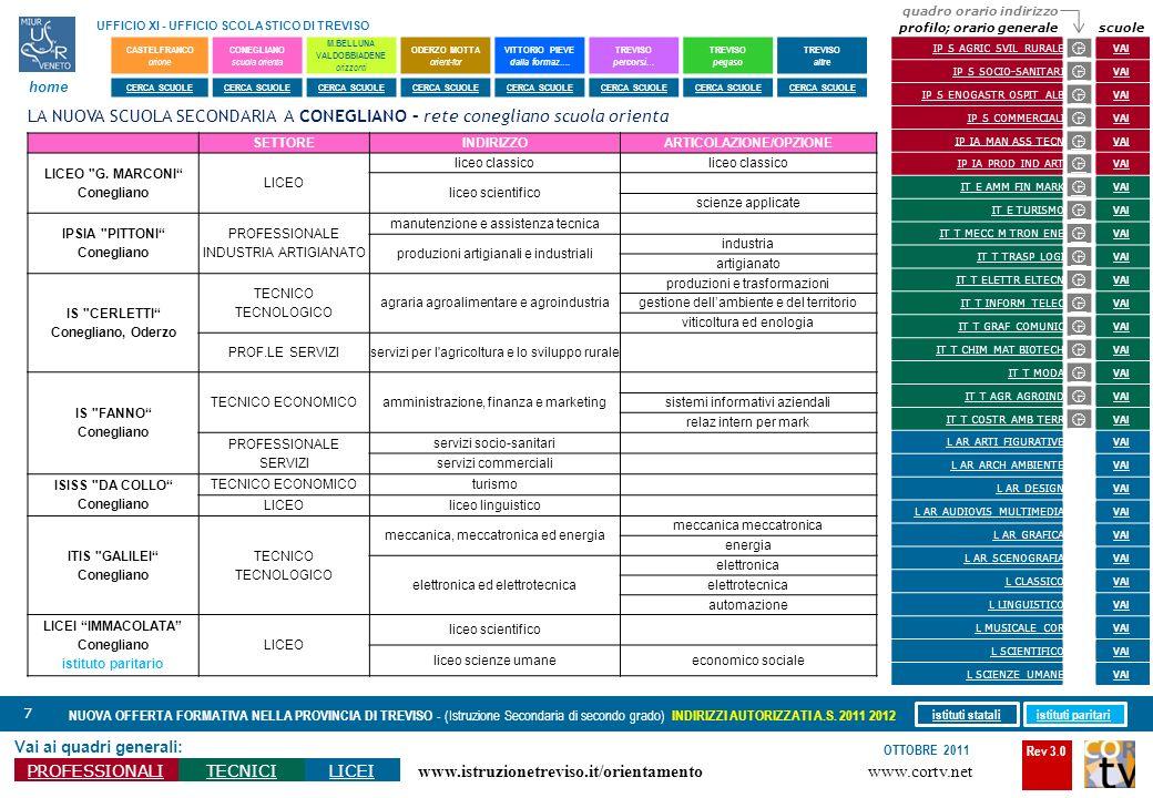 Rev 3.0 www.cortv.net www.istruzionetreviso.it/orientamento 68 Vai ai quadri generali: PROFESSIONALITECNICILICEI OTTOBRE 2011 NUOVA OFFERTA FORMATIVA NELLA PROVINCIA DI TREVISO - (Istruzione Secondaria di secondo grado) INDIRIZZI AUTORIZZATI A.S.