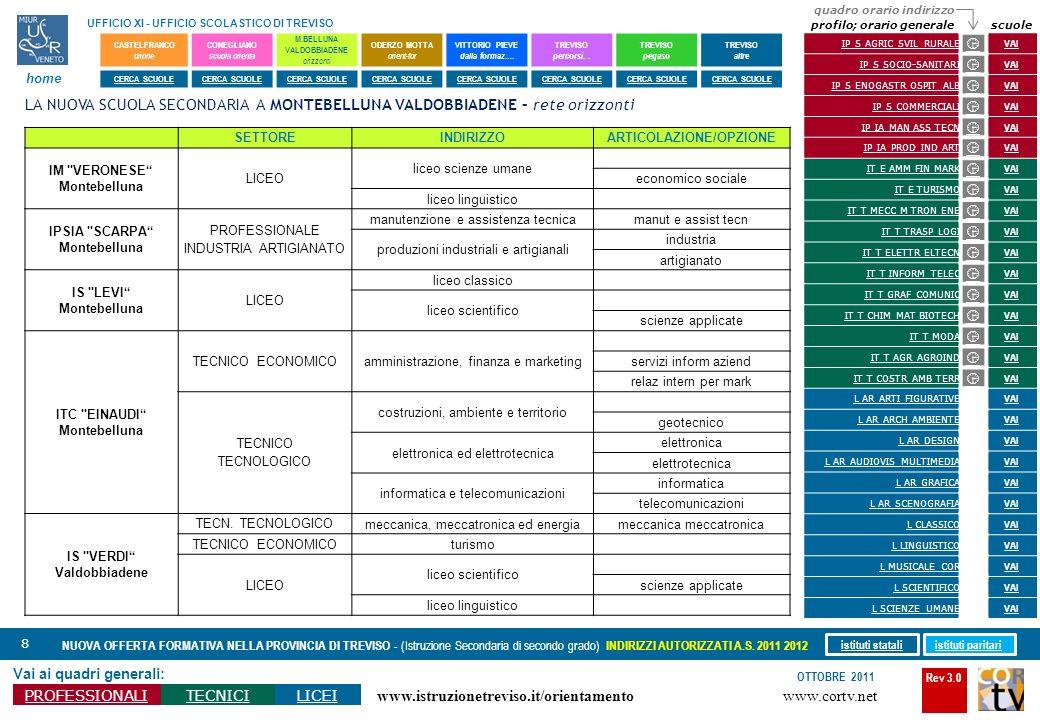 Rev 3.0 www.cortv.net www.istruzionetreviso.it/orientamento 8 Vai ai quadri generali: PROFESSIONALITECNICILICEI OTTOBRE 2011 NUOVA OFFERTA FORMATIVA N