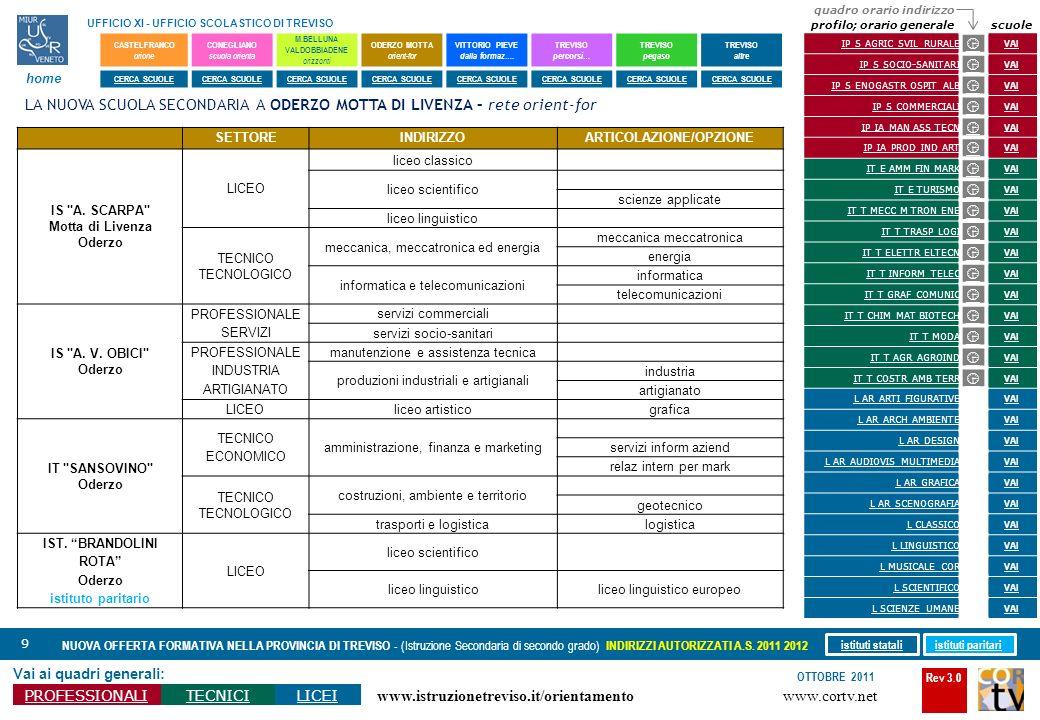 Rev 3.0 www.cortv.net www.istruzionetreviso.it/orientamento 9 Vai ai quadri generali: PROFESSIONALITECNICILICEI OTTOBRE 2011 NUOVA OFFERTA FORMATIVA N