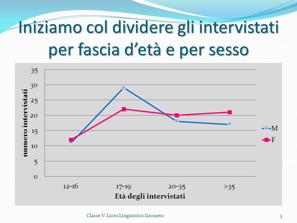 Vediamo ora le diverse occupazioni degli intervistati 4Classe V-Liceo Linguistico-Grosseto