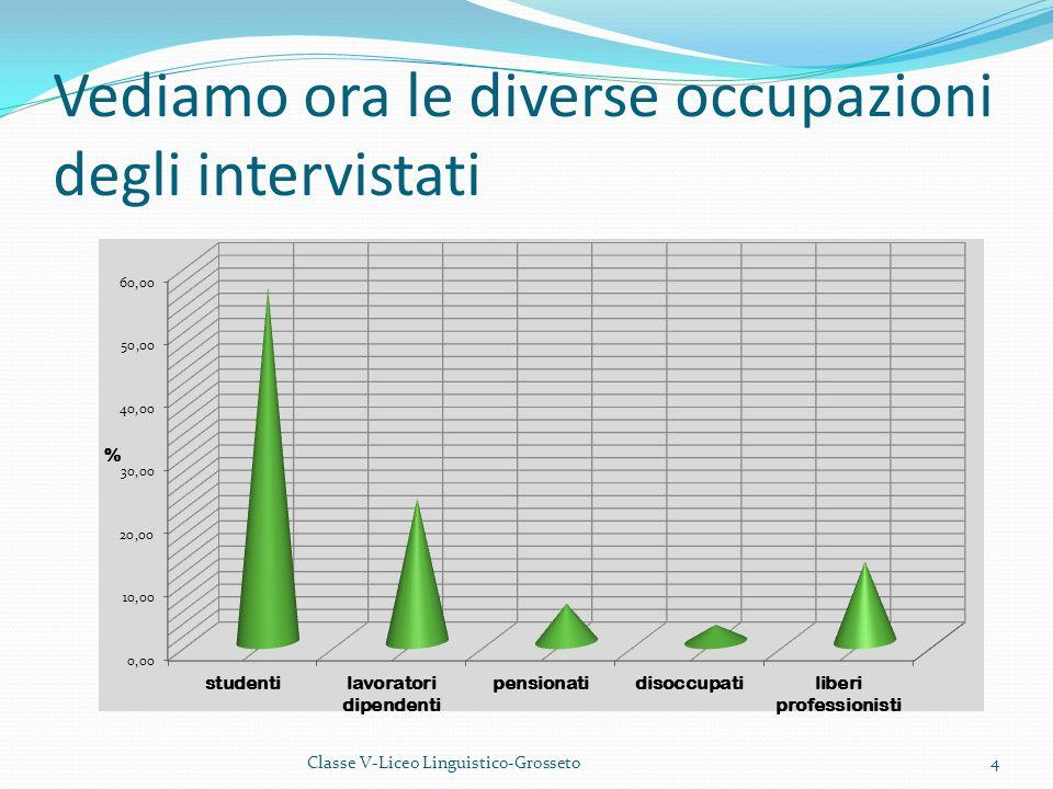 In quale attività personale si usa più acqua? 15Classe V-Liceo Linguistico-Grosseto