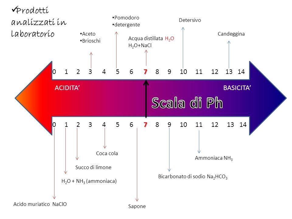 Molto spesso gli indicatori si usano anche supportati su strisce di carta (le cosiddette cartine indicatrici), le quali cambiano colore quando vengono immerse in sostanze acide o basiche.