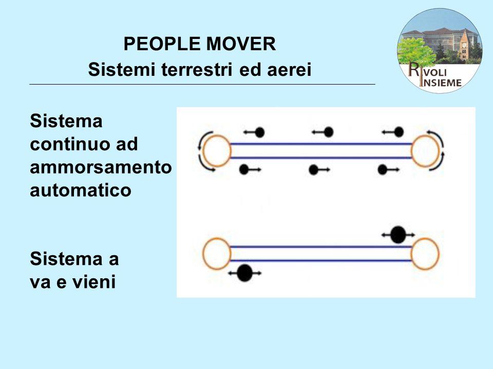 PEOPLE MOVER Sistemi terrestri ed aerei Sistema continuo ad ammorsamento automatico Sistema a va e vieni