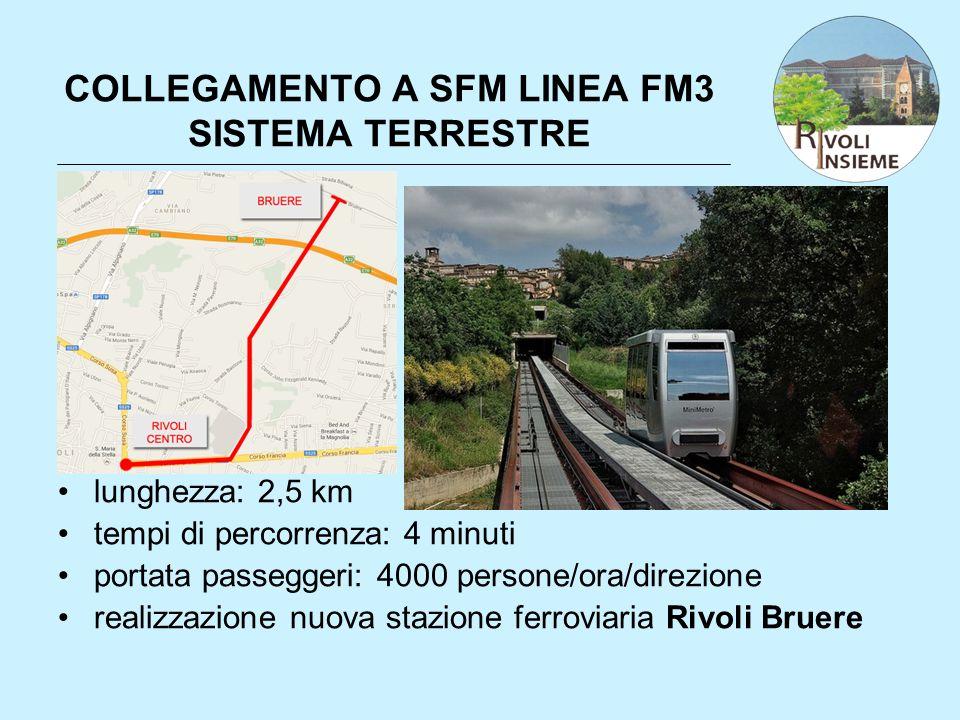 COLLEGAMENTO A SFM LINEA FM3 SISTEMA TERRESTRE lunghezza: 2,5 km tempi di percorrenza: 4 minuti portata passeggeri: 4000 persone/ora/direzione realizz