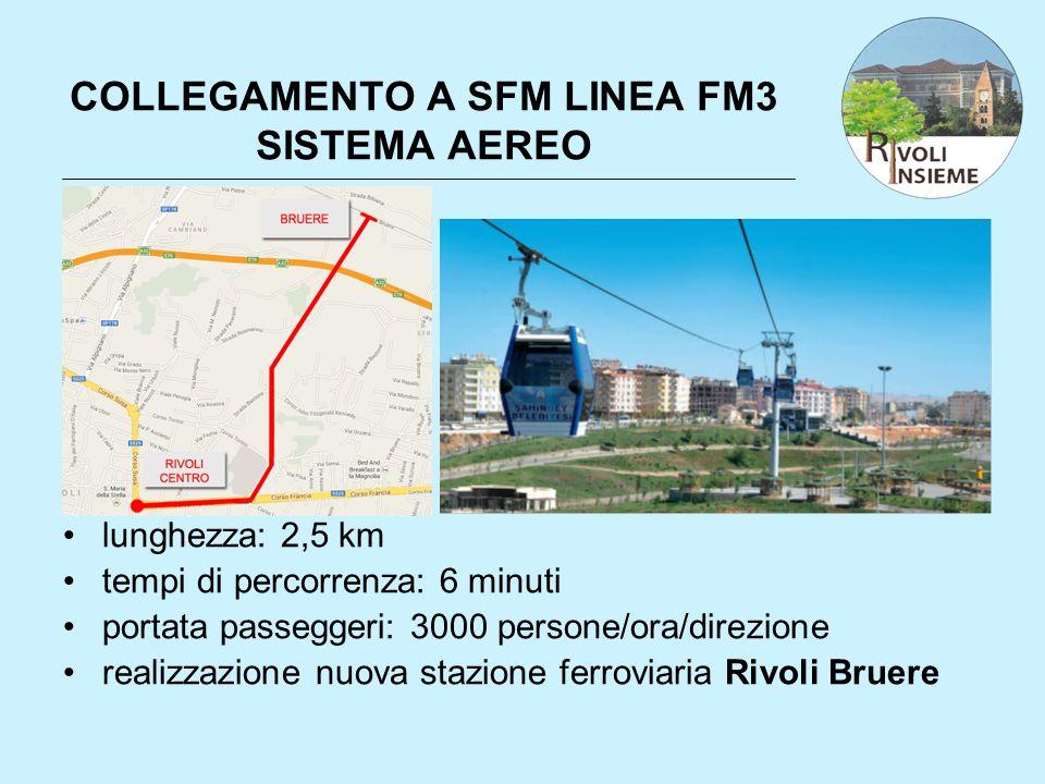 COLLEGAMENTO A SFM LINEA FM3 SISTEMA AEREO lunghezza: 2,5 km tempi di percorrenza: 6 minuti portata passeggeri: 3000 persone/ora/direzione realizzazio