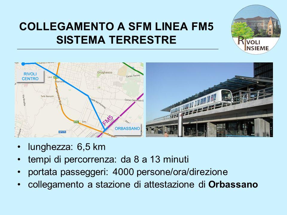 COLLEGAMENTO A SFM LINEA FM5 SISTEMA TERRESTRE lunghezza: 6,5 km tempi di percorrenza: da 8 a 13 minuti portata passeggeri: 4000 persone/ora/direzione