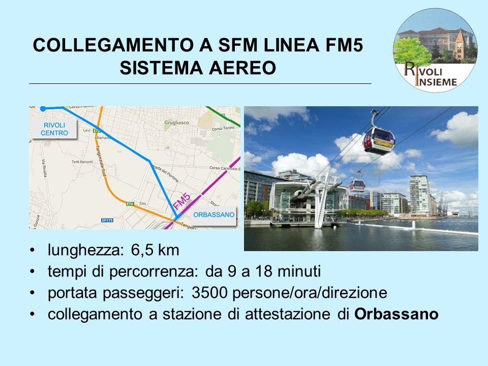 COLLEGAMENTO A SFM LINEA FM5 SISTEMA AEREO lunghezza: 6,5 km tempi di percorrenza: da 9 a 18 minuti portata passeggeri: 3500 persone/ora/direzione col