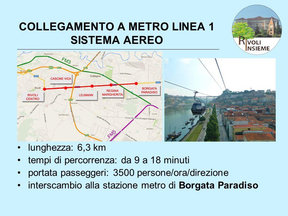 COLLEGAMENTO A METRO LINEA 1 SISTEMA AEREO lunghezza: 6,3 km tempi di percorrenza: da 9 a 18 minuti portata passeggeri: 3500 persone/ora/direzione int