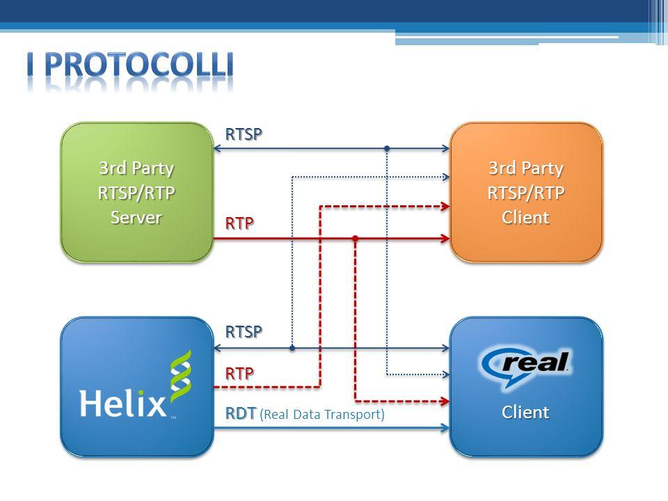 ClientClient 3rd Party RTSP/RTP Server 3rd Party RTSP/RTP Server 3rd Party RTSP/RTP Client RDT RDT (Real Data Transport) RTP RTSP RTP RTSP