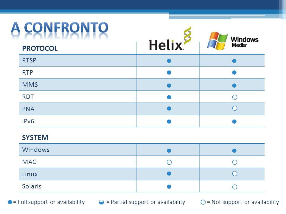 SYSTEM Windows MAC Linux Solaris = Full support or availability = Partial support or availability = Not support or availability PROTOCOL RTSP RTP MMS RDT PNA IPv6