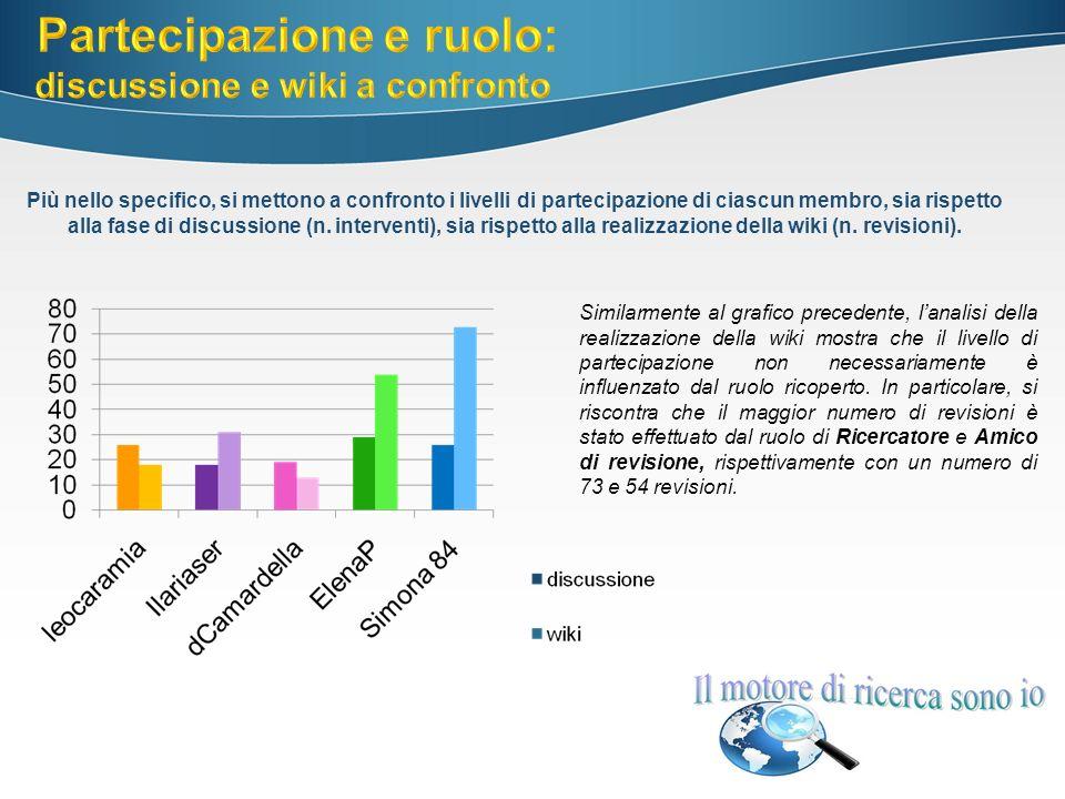 Più nello specifico, si mettono a confronto i livelli di partecipazione di ciascun membro, sia rispetto alla fase di discussione (n.