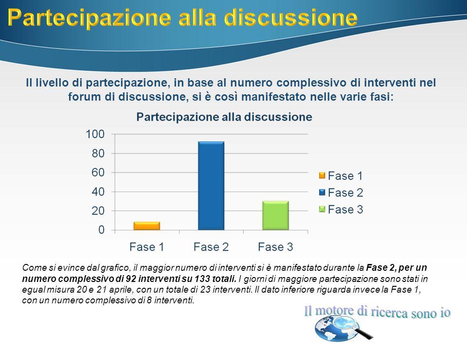 Il livello di partecipazione, in base al numero complessivo di interventi nel forum di discussione, si è così manifestato nelle varie fasi: Come si evince dal grafico, il maggior numero di interventi si è manifestato durante la Fase 2, per un numero complessivo di 92 interventi su 133 totali.