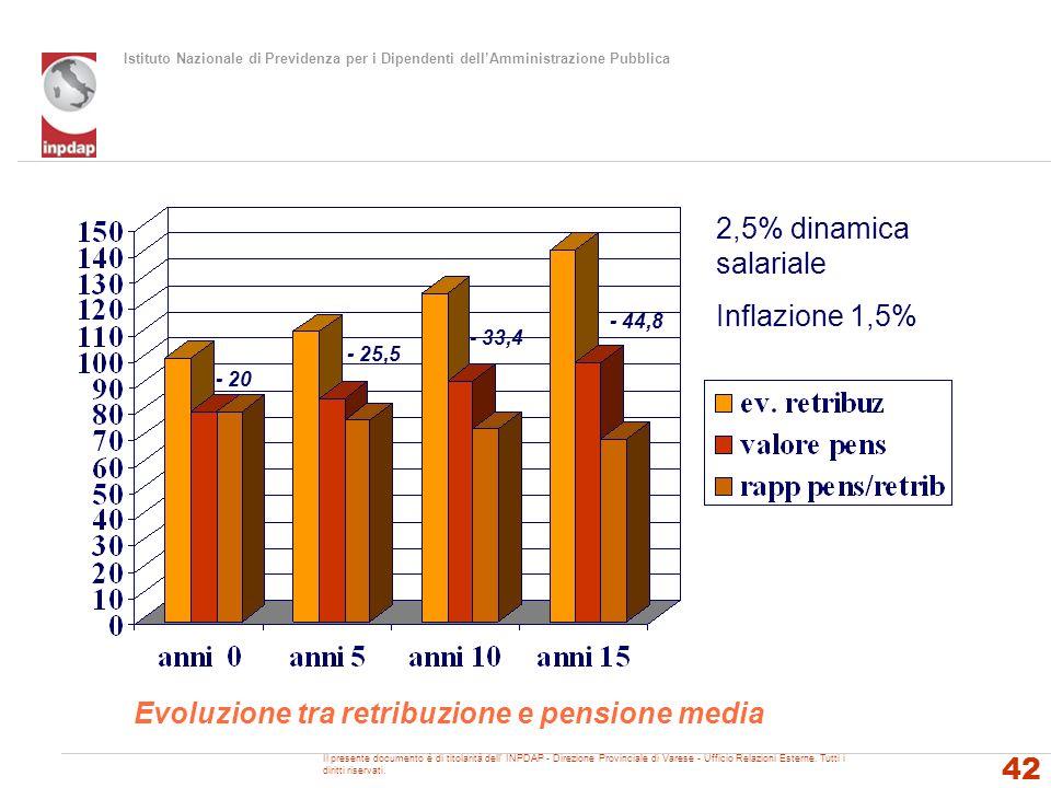 Istituto Nazionale di Previdenza per i Dipendenti dellAmministrazione Pubblica 42 Evoluzione tra retribuzione e pensione media 2,5% dinamica salariale