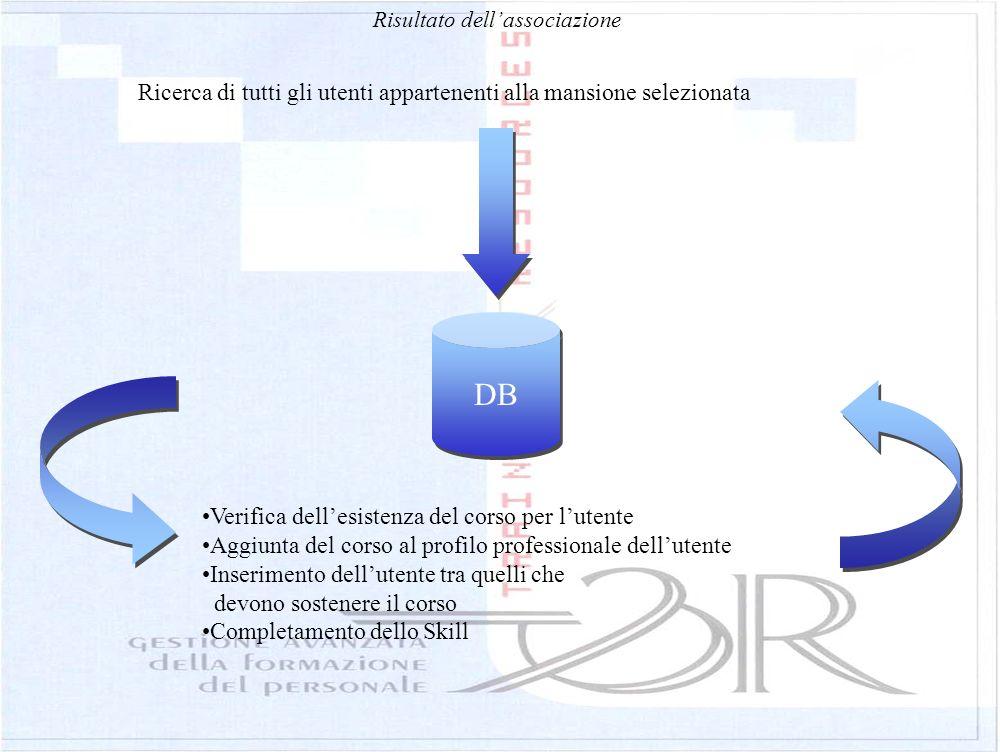 Risultato dellassociazione DB Ricerca di tutti gli utenti appartenenti alla mansione selezionata Verifica dellesistenza del corso per lutente Aggiunta
