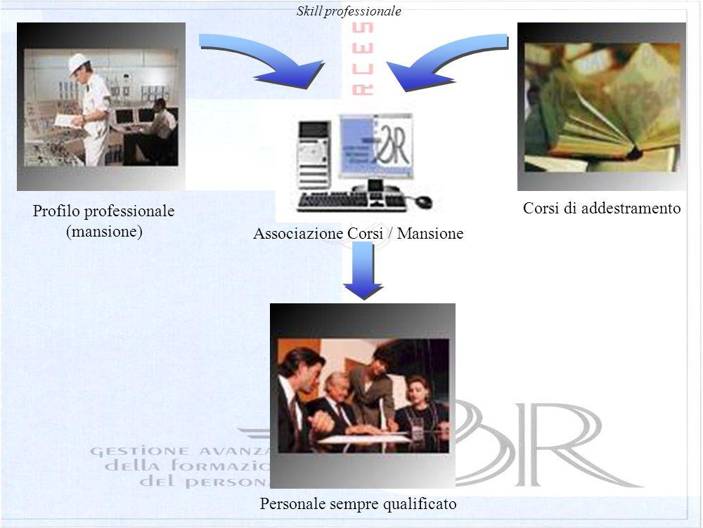 Skill professionale Profilo professionale (mansione) Corsi di addestramento Associazione Corsi / Mansione Personale sempre qualificato