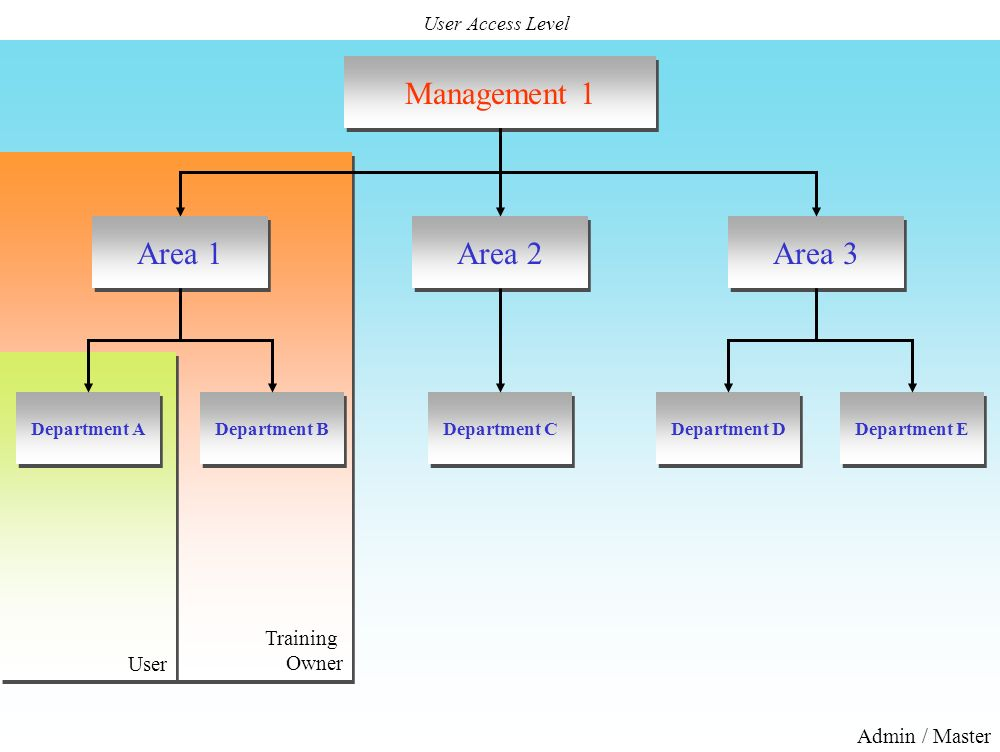Admin / Master Training Owner Training Owner User User Access Level Management 1 Area 1 Area 2 Area 3 Department A Department B Department C Departmen