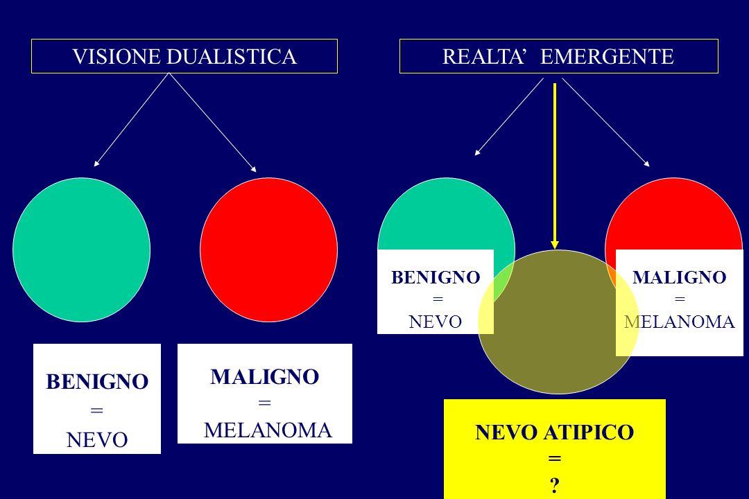 VISIONE DUALISTICAREALTA EMERGENTE BENIGNO = NEVO MALIGNO = MELANOMA NEVO ATIPICO = ? BENIGNO = NEVO MALIGNO = MELANOMA
