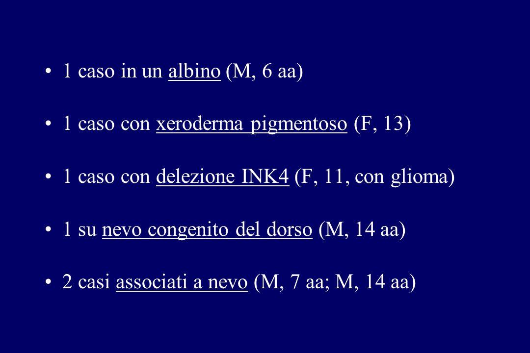 1 caso in un albino (M, 6 aa) 1 caso con xeroderma pigmentoso (F, 13) 1 caso con delezione INK4 (F, 11, con glioma) 1 su nevo congenito del dorso (M,