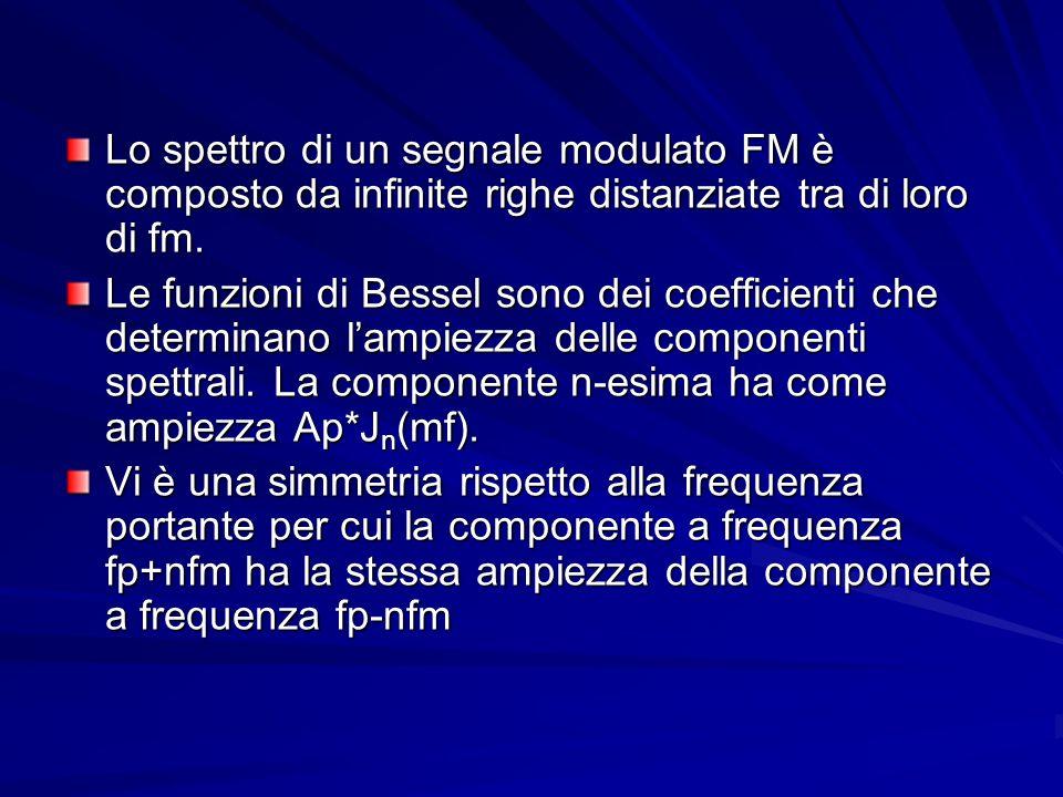 Lo spettro di un segnale modulato FM è composto da infinite righe distanziate tra di loro di fm. Le funzioni di Bessel sono dei coefficienti che deter
