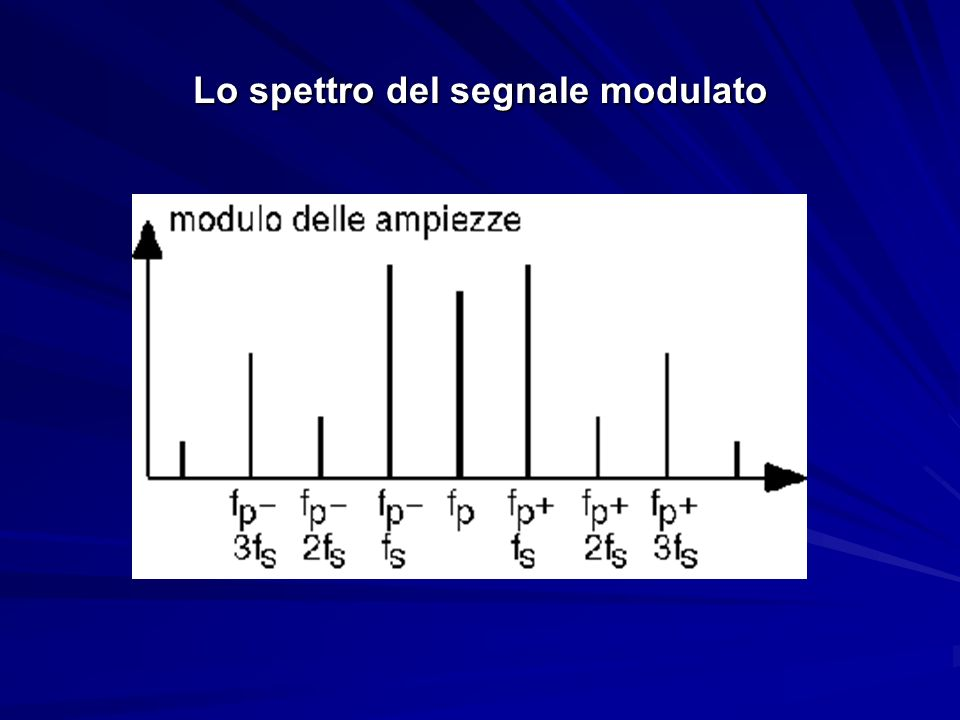Lo spettro del segnale modulato