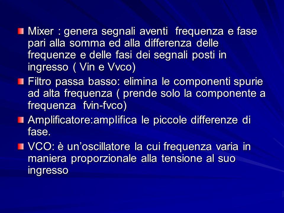 Mixer : genera segnali aventi frequenza e fase pari alla somma ed alla differenza delle frequenze e delle fasi dei segnali posti in ingresso ( Vin e V