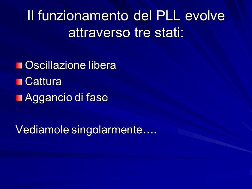 Il funzionamento del PLL evolve attraverso tre stati: Oscillazione libera Cattura Aggancio di fase Vediamole singolarmente….
