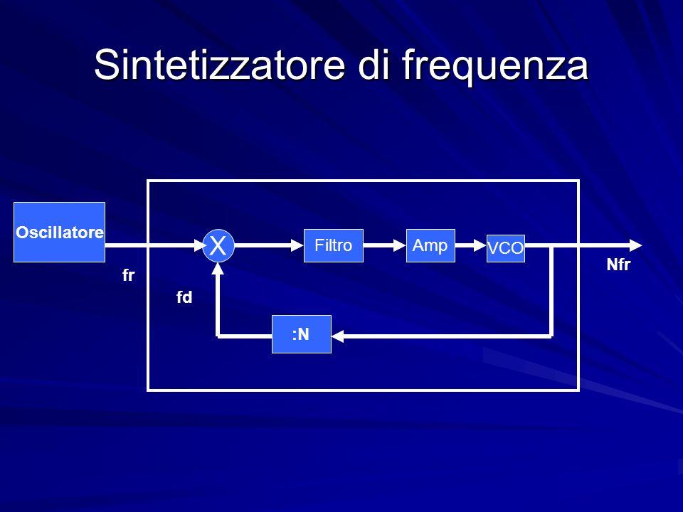Sintetizzatore di frequenza FiltroAmp :N X fd Nfr VCO Oscillatore fr