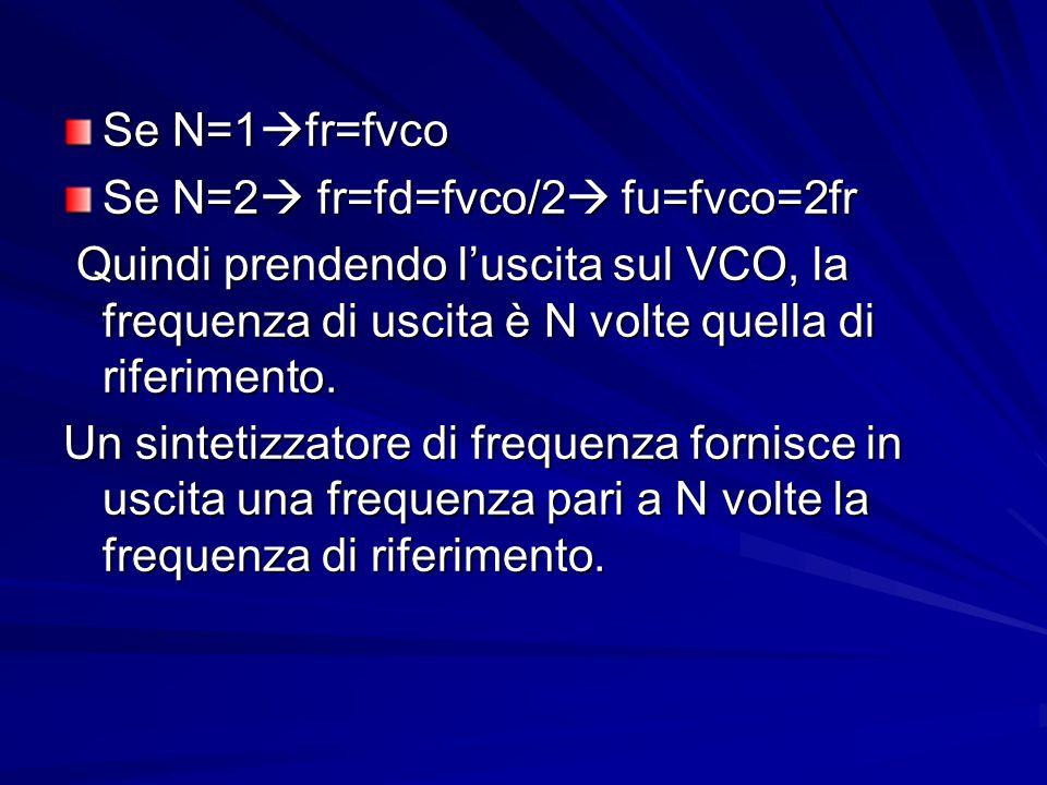 Se N=1 fr=fvco Se N=2 fr=fd=fvco/2 fu=fvco=2fr Quindi prendendo luscita sul VCO, la frequenza di uscita è N volte quella di riferimento. Quindi prende