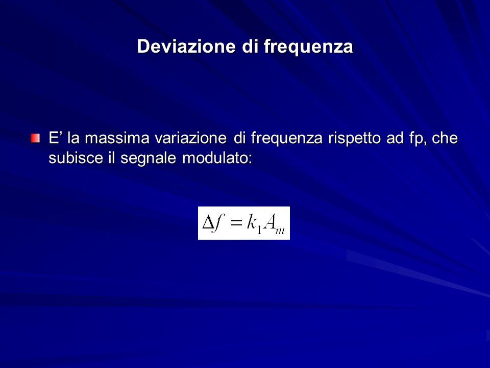 Indice di modulazione E definito come: Dove : Δf è la deviazione di frequenza del modulato fm è la frequenza (massima) del segnale modulante Al contrario dellAM, indice di modulazione può essere maggiore di 1.