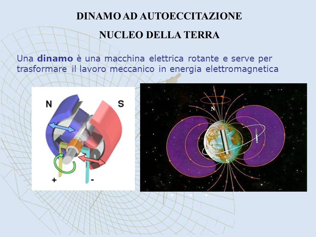 DINAMO AD AUTOECCITAZIONE NUCLEO DELLA TERRA Una dinamo è una macchina elettrica rotante e serve per trasformare il lavoro meccanico in energia elettr