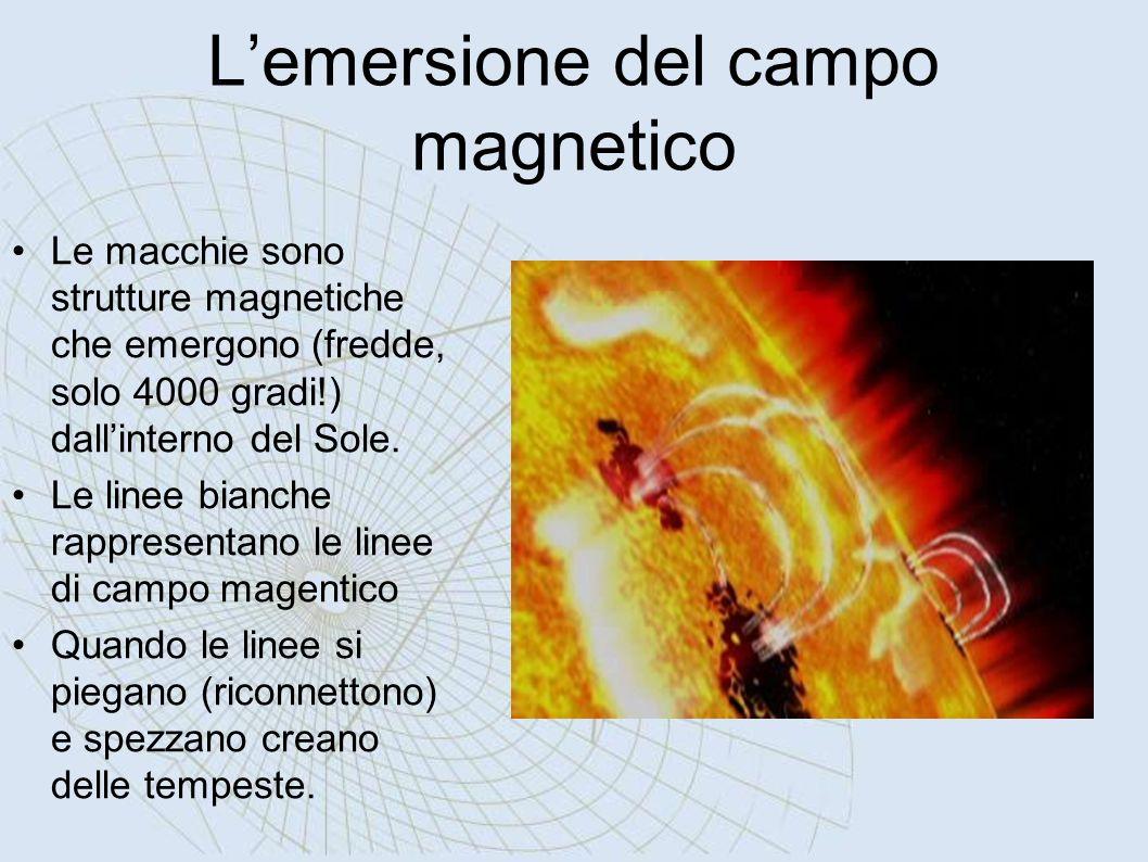Lemersione del campo magnetico Le macchie sono strutture magnetiche che emergono (fredde, solo 4000 gradi!) dallinterno del Sole. Le linee bianche rap