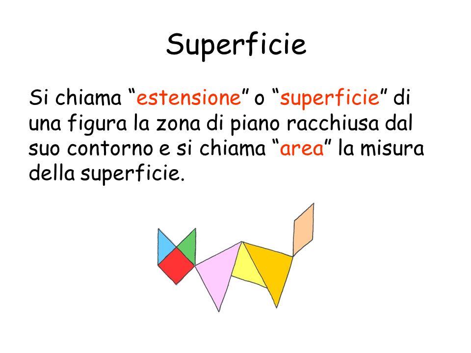 Superficie Si chiama estensione o superficie di una figura la zona di piano racchiusa dal suo contorno e si chiama area la misura della superficie.