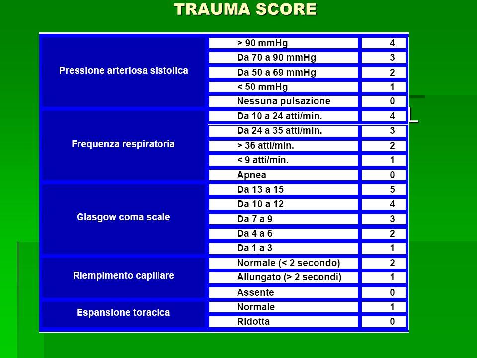TRAUMA SCORE INDICI DI GRAVITA SEDAZIONE NEL TRAUMA
