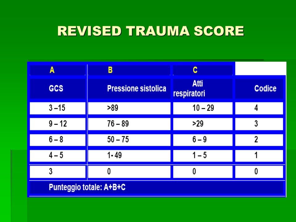 REVISED TRAUMA SCORE
