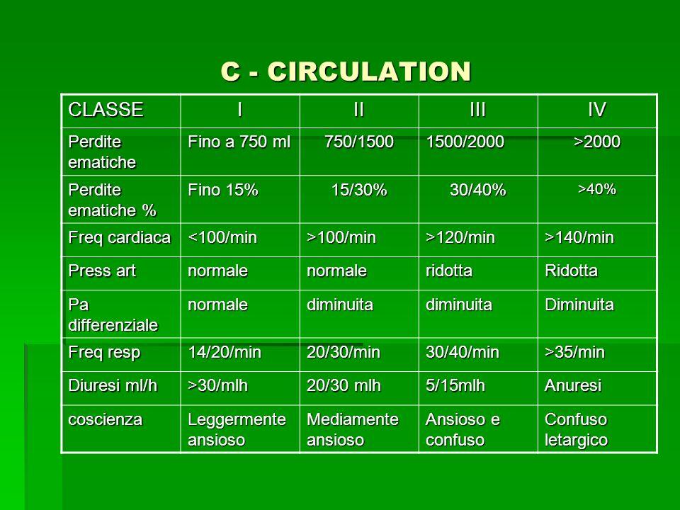 C - CIRCULATION CLASSEIIIIIIIV Perdite ematiche Fino a 750 ml 750/15001500/2000>2000 Perdite ematiche % Fino 15% 15/30%30/40%>40% Freq cardiaca <100/m