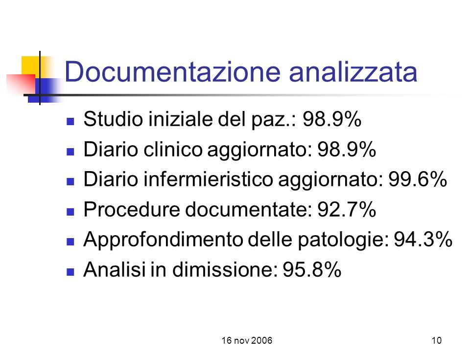 16 nov 200610 Documentazione analizzata Studio iniziale del paz.: 98.9% Diario clinico aggiornato: 98.9% Diario infermieristico aggiornato: 99.6% Procedure documentate: 92.7% Approfondimento delle patologie: 94.3% Analisi in dimissione: 95.8%