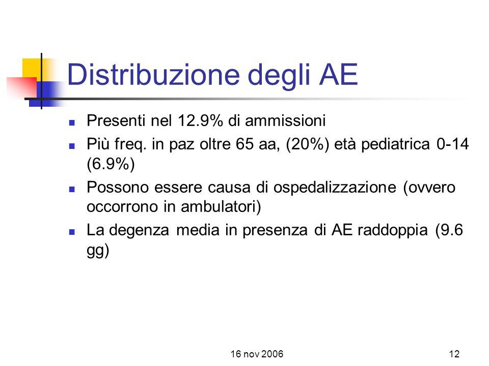 16 nov 200612 Distribuzione degli AE Presenti nel 12.9% di ammissioni Più freq.